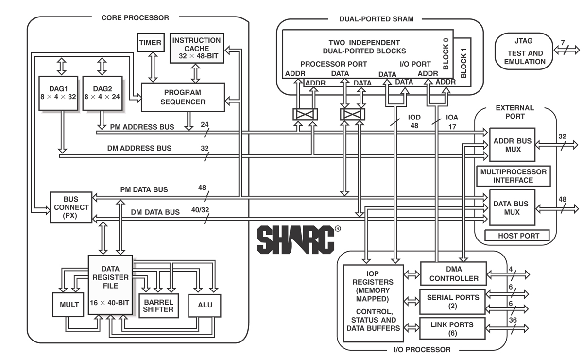 ARCHITECTURE OF SHARC PROCESSOR PDF