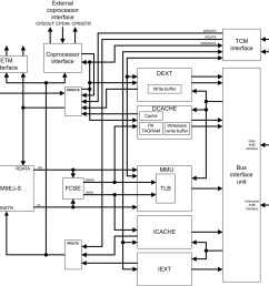 arm arm926ej s block diagram [ 1200 x 1106 Pixel ]