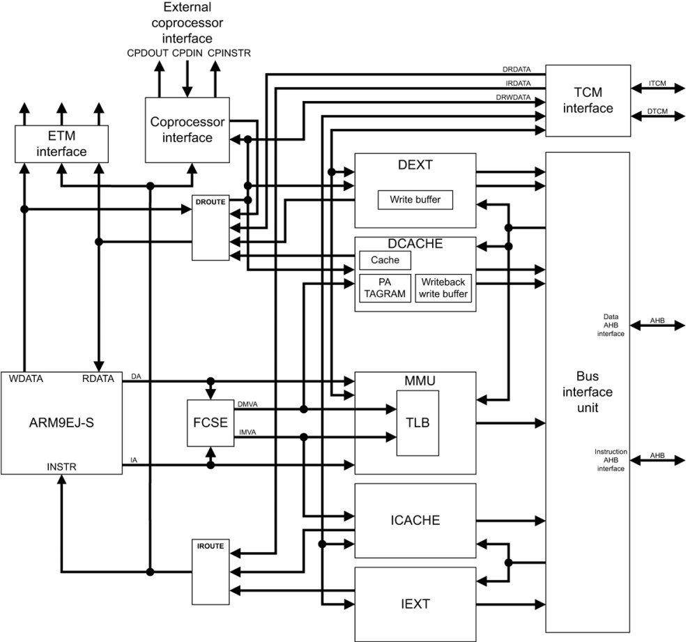 medium resolution of arm arm926ej s block diagram