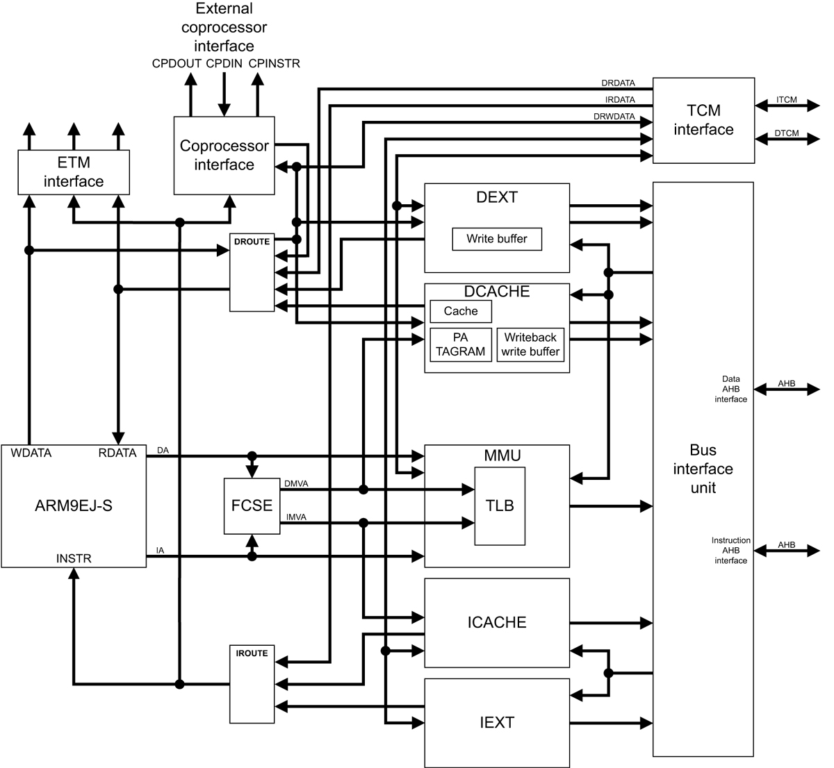 hight resolution of arm arm926ej s block diagram