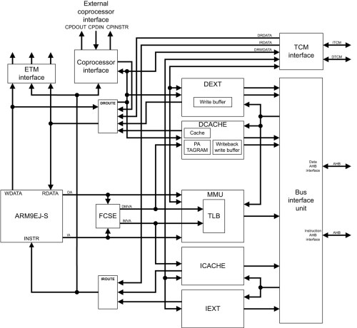 small resolution of arm arm926ej s block diagram