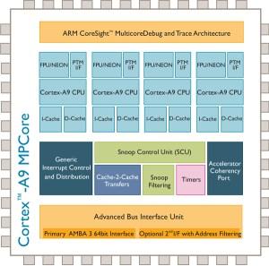 Embedded Insights  Embedded Processing Directory  ARM CortexA9