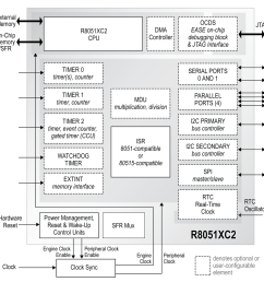 8051 adc block diagram embedded processing directory [ 1200 x 1216 Pixel ]
