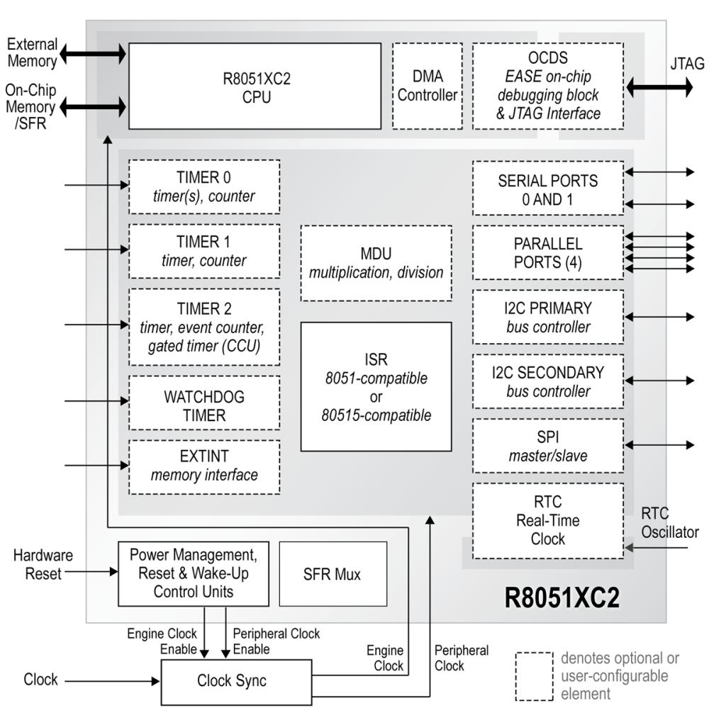 medium resolution of  8051 adc block diagram embedded processing directory
