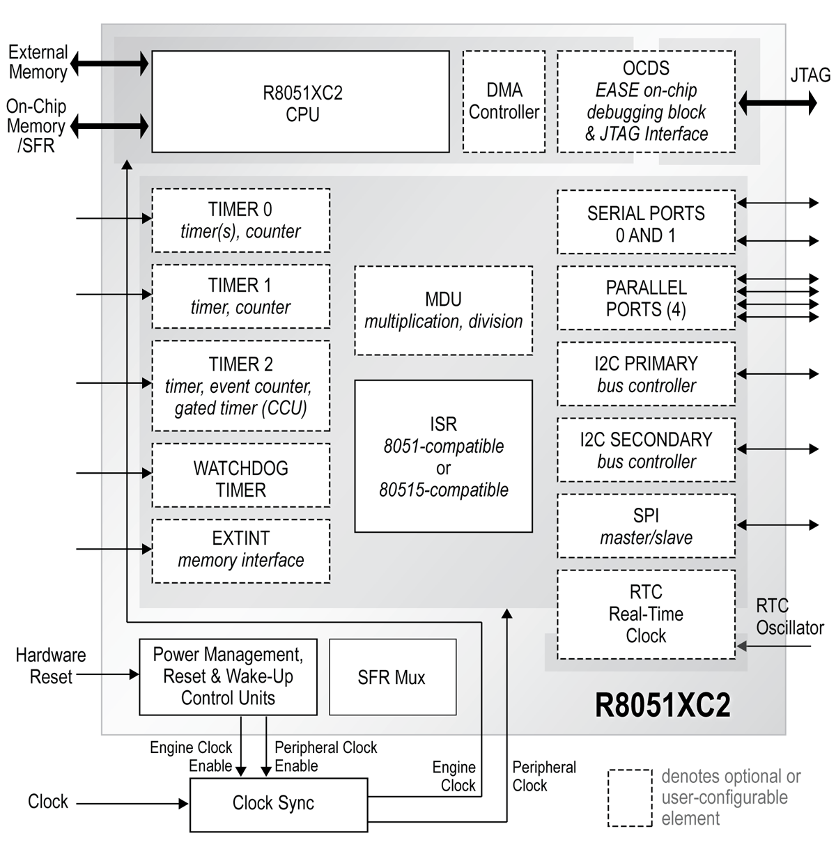 hight resolution of  8051 adc block diagram embedded processing directory