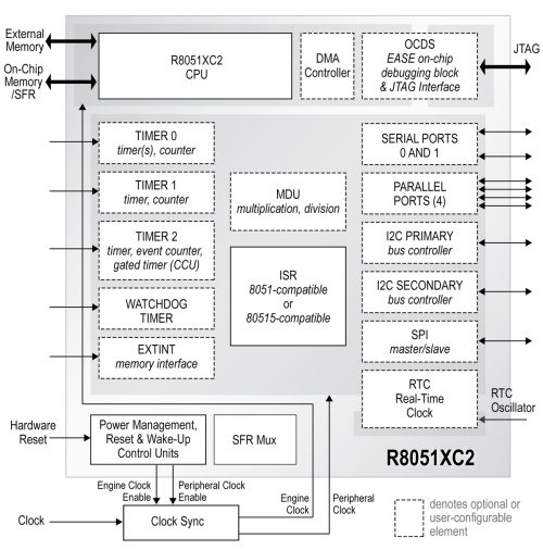 small resolution of  8051 adc block diagram embedded processing directory