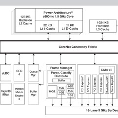 Diagram Of Hypervisor Wind Turbine Charge Controller Circuit Embedded Insights - Processing Directory Freescale Semiconductor Qoriq P3041