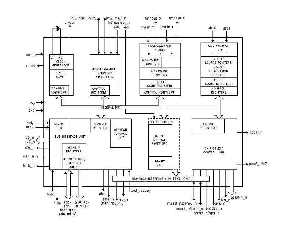 Diagram Of 8086 Microprocessor Pin, Diagram, Get Free