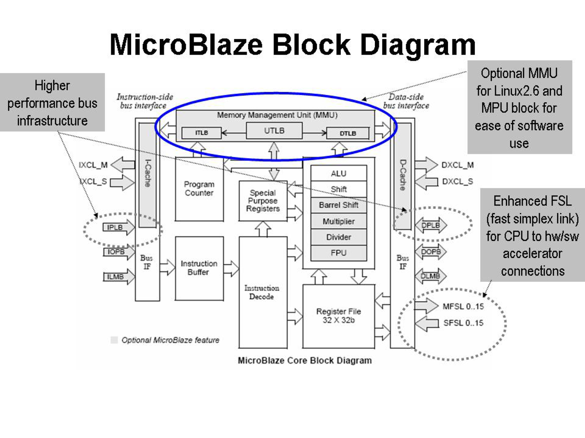 Wireless Device Block Diagram