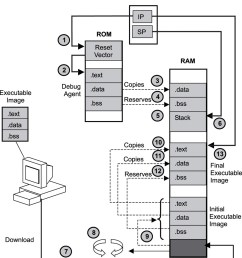 3 3 target boot scenarios real time concepts for embedded systems linux  [ 902 x 1000 Pixel ]
