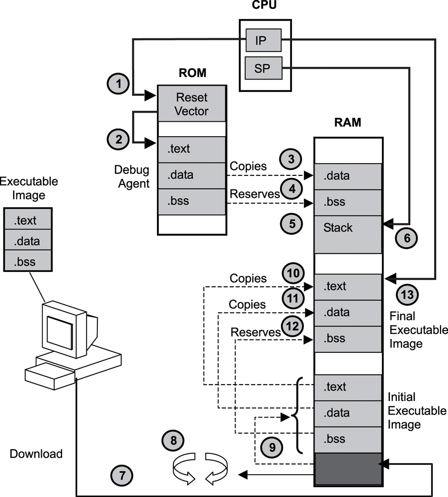 medium resolution of 3 3 target boot scenarios real time concepts for embedded systems linux