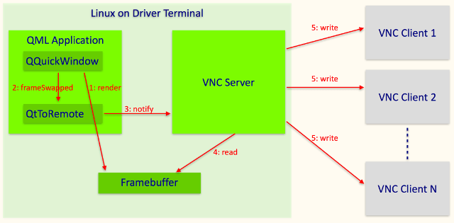 Remote Support for Harvester Terminal via VNC | Embedded Use