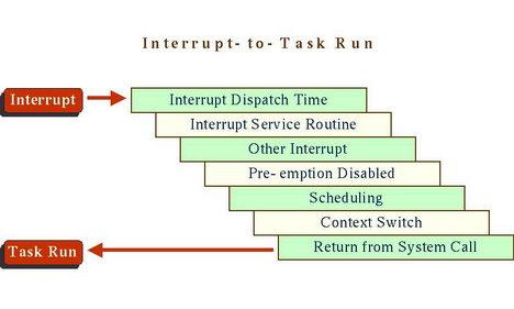 MSP430 interrupts