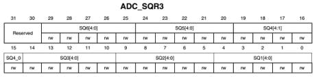 ADC_SQR3