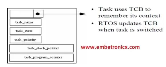 2-3 RTOS Basics Concepts – Part 2