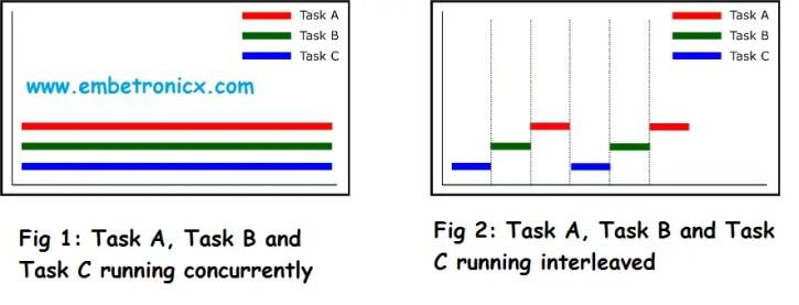 4-2 RTOS Basics Concepts - Part 1