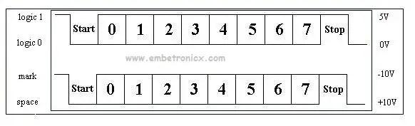 asynchronous-embetronicx Serial Communication Basics