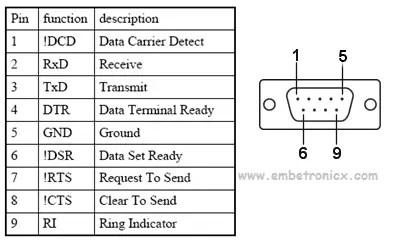 db9-embetronicx Serial Communication Basics