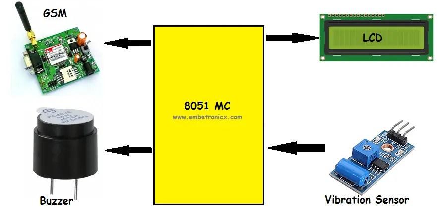 Gsm Interfacing With 8051 Microcontroller Circuit Diagram