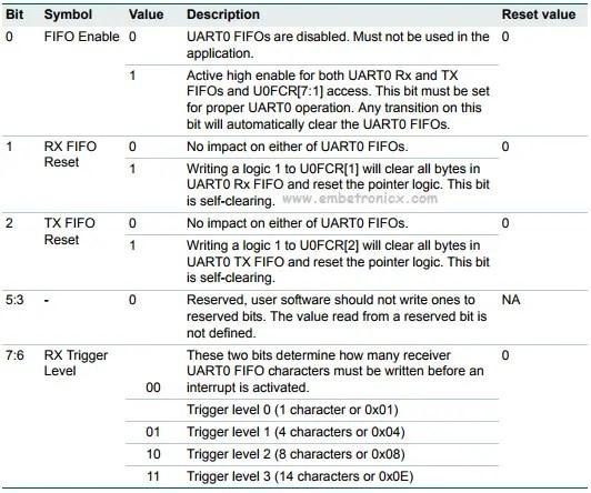 LPC2148 Serial Communication Tutorial (UART) | EmbeTronicX