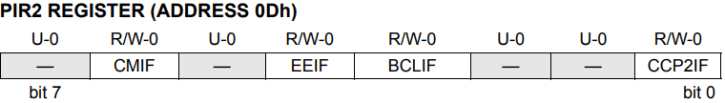 pir2-register-pic16f877a PIC16F877A - Interrupt Tutorial