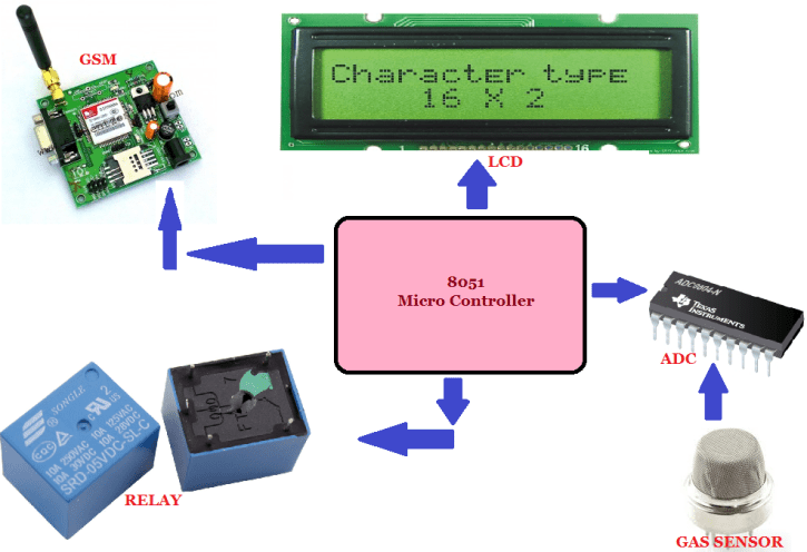 Gas-Leakage-Detecting-System Gas Leakage Detection System using 8051