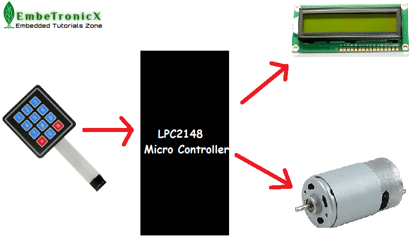 Simple Projects Using Lpc2148