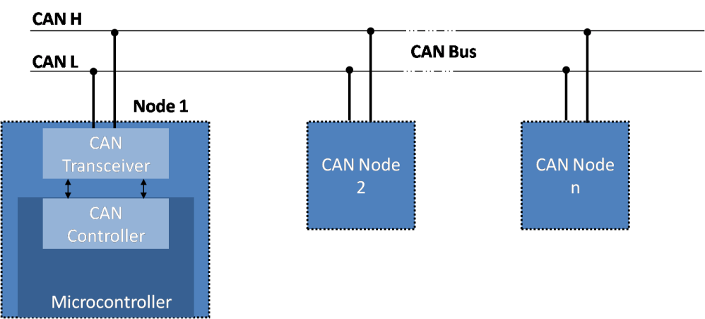 medium resolution of can bus architecture