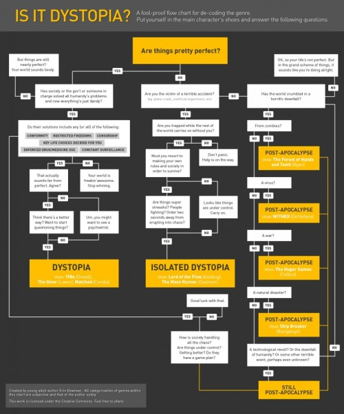 Is it Dystopia? a flowchart for de-coding the genre by Erin Bowman