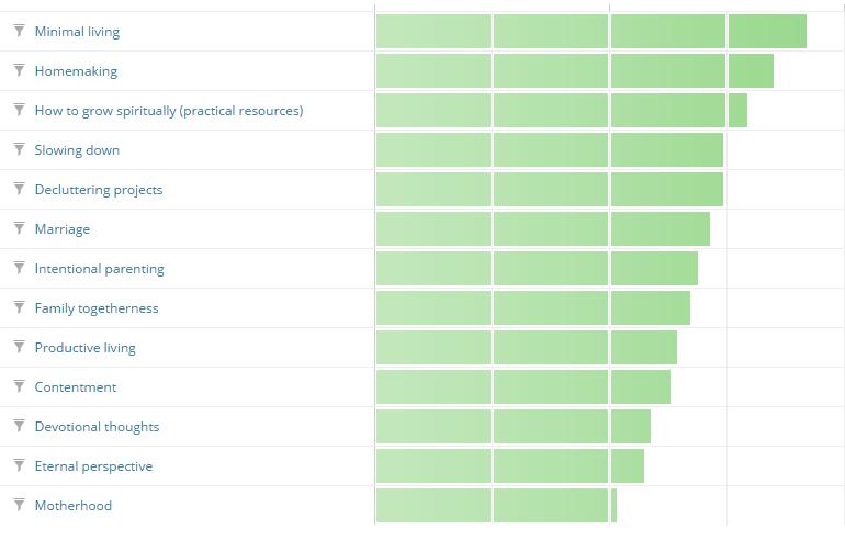 profile results
