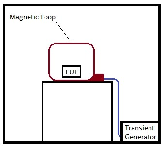 The Guide to Electromagnetic Compatibility (EMC) Testing