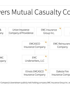 Several subsidiaries and affiliated insurance companies emc group inc the corporate structure ownership is shown on organization also our company about rh emcins