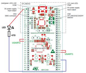 STM32F0USART1USART2SysTickIO