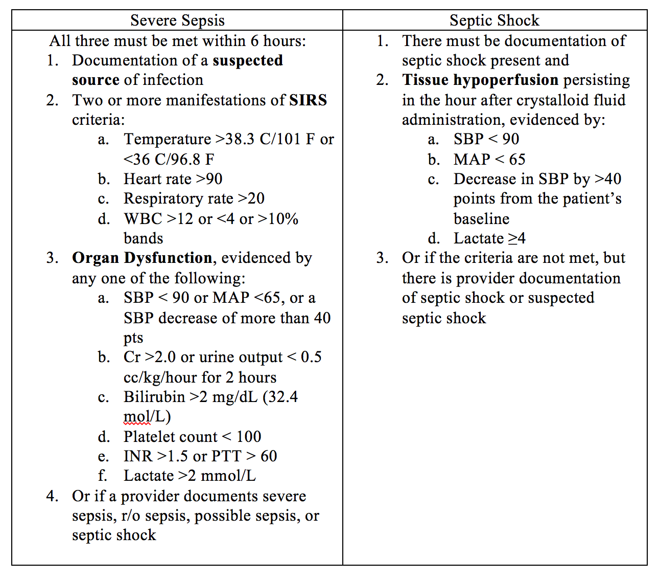 Sepsis Care What S New The Cms Guidelines For Severe