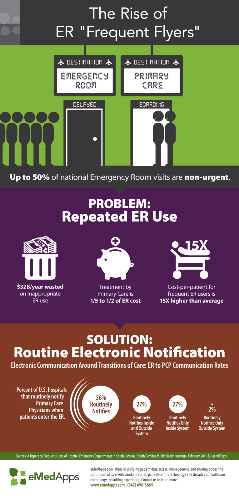 Rise Of Er Frequent Flyers Infographic Emedapps