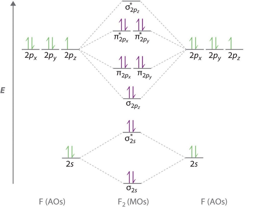 What charge would be needed on F2 to generate an ion with