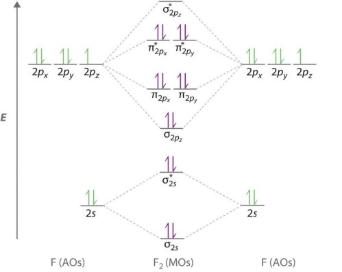 small resolution of molecular orbital diagram for co
