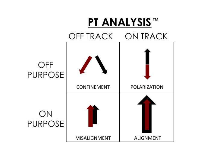 PT Analysis