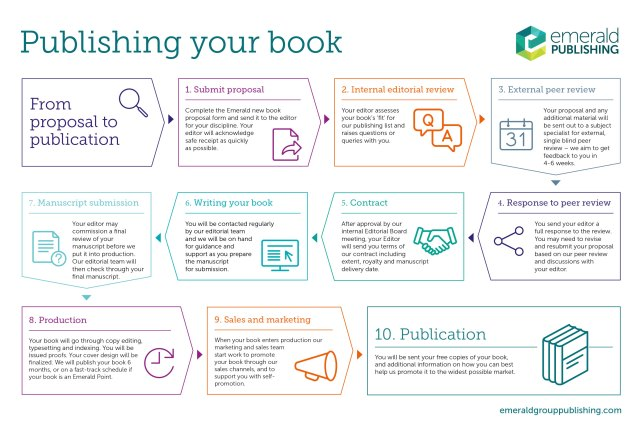 Publish a book or series  Emerald Publishing