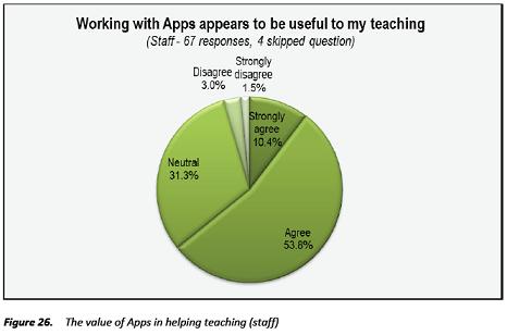 Longfield Academy iPad Study Figure 26