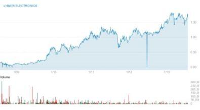 EmergingMarketSkeptic.com - Haier Chart