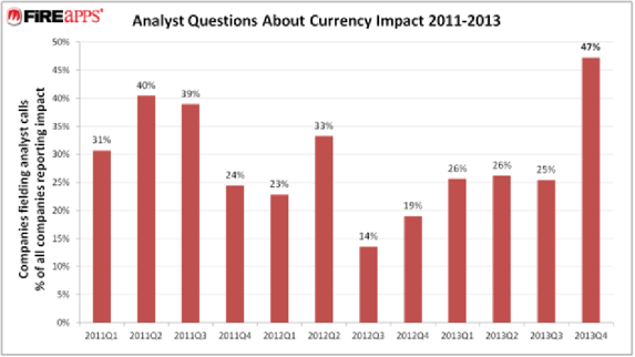 EmergingMarketSkeptic.com - Analysts Questions About Currency Impact 2011 to 2013