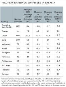 Emerging Market Skeptic - Earnings Surprises in Emergin Market Asia
