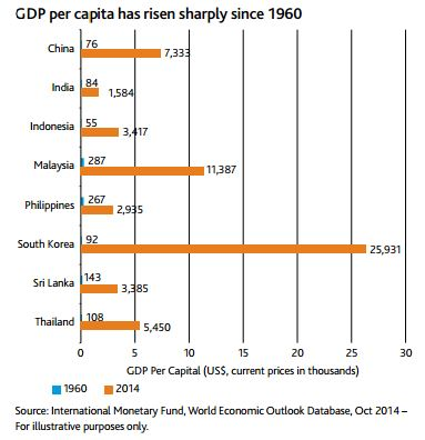 EmergingMarketSkeptic.com - Asia GDP Per Capita Has Risen Sharply Since 1960