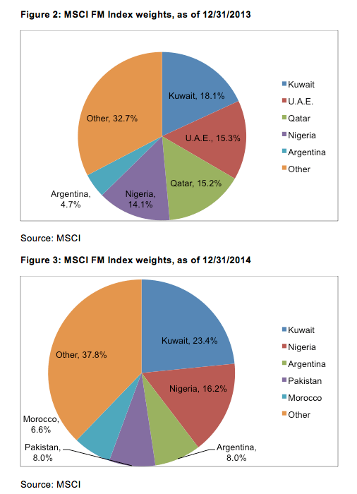 EmergingMarketSkeptic.com - MSCI Frontier Market Index Weights as of December 31, 2013 & 2014