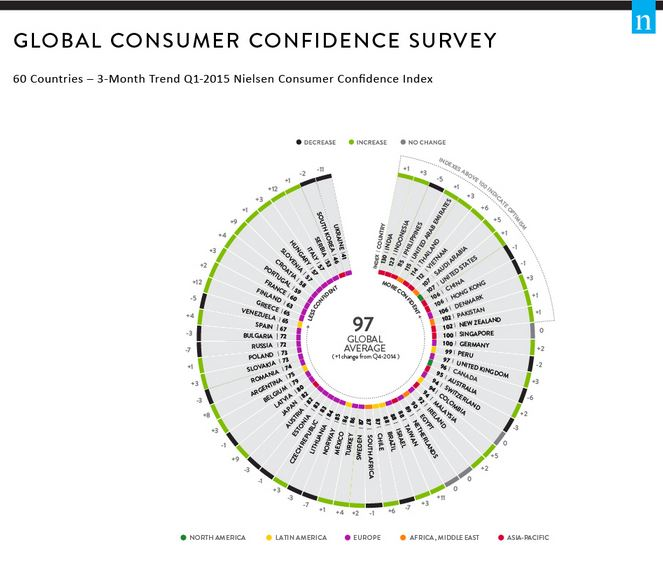 EmergingMarketSkeptic.com - Nielsen Global Survey of Consumer Confidence and Spending Intentions Q1 2015