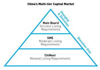 EmergingMarketSkeptic.com - China's Multi-tier Capital Market