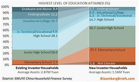 EmergingMarketSkeptic.com - Chinese Investor Education Levels