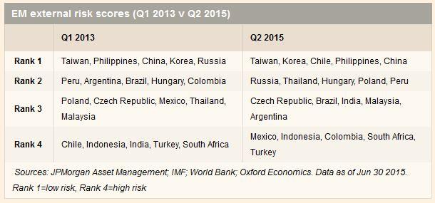EmergingMarketSkeptic.com - Emerging Markets external risk scores (Q1 2013 v Q2 2015)