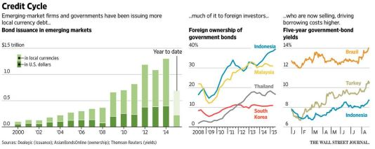 EmergingMarketSkeptic.com - Infographic - Emerging Market Bond Issuance is Up